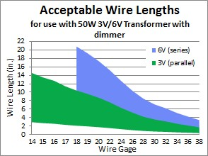 Nichrome wire and transformer selection