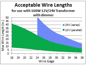 American wire gauge chart for nichrome wire center nichrome wire and transformer selection rh jacobs online biz nichrome wire calculator nichrome wire diameter keyboard keysfo Gallery